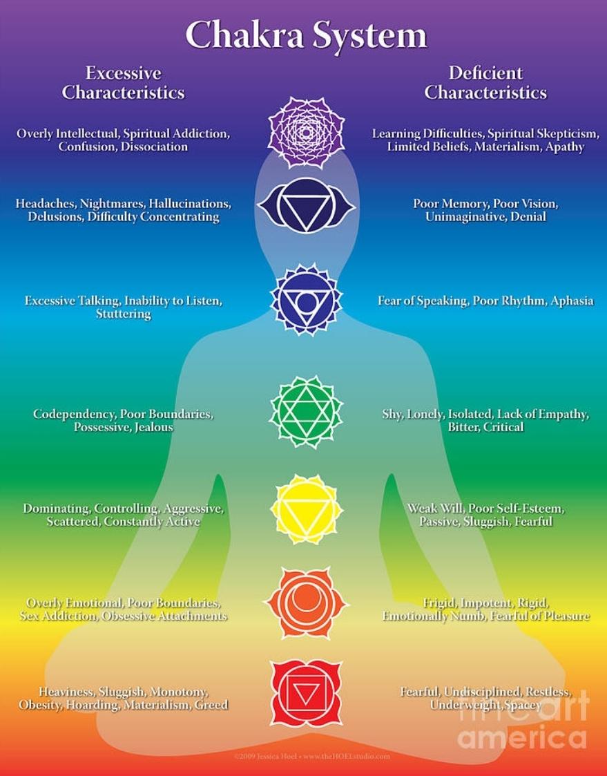 Pusaran energi chakra dalam yoga